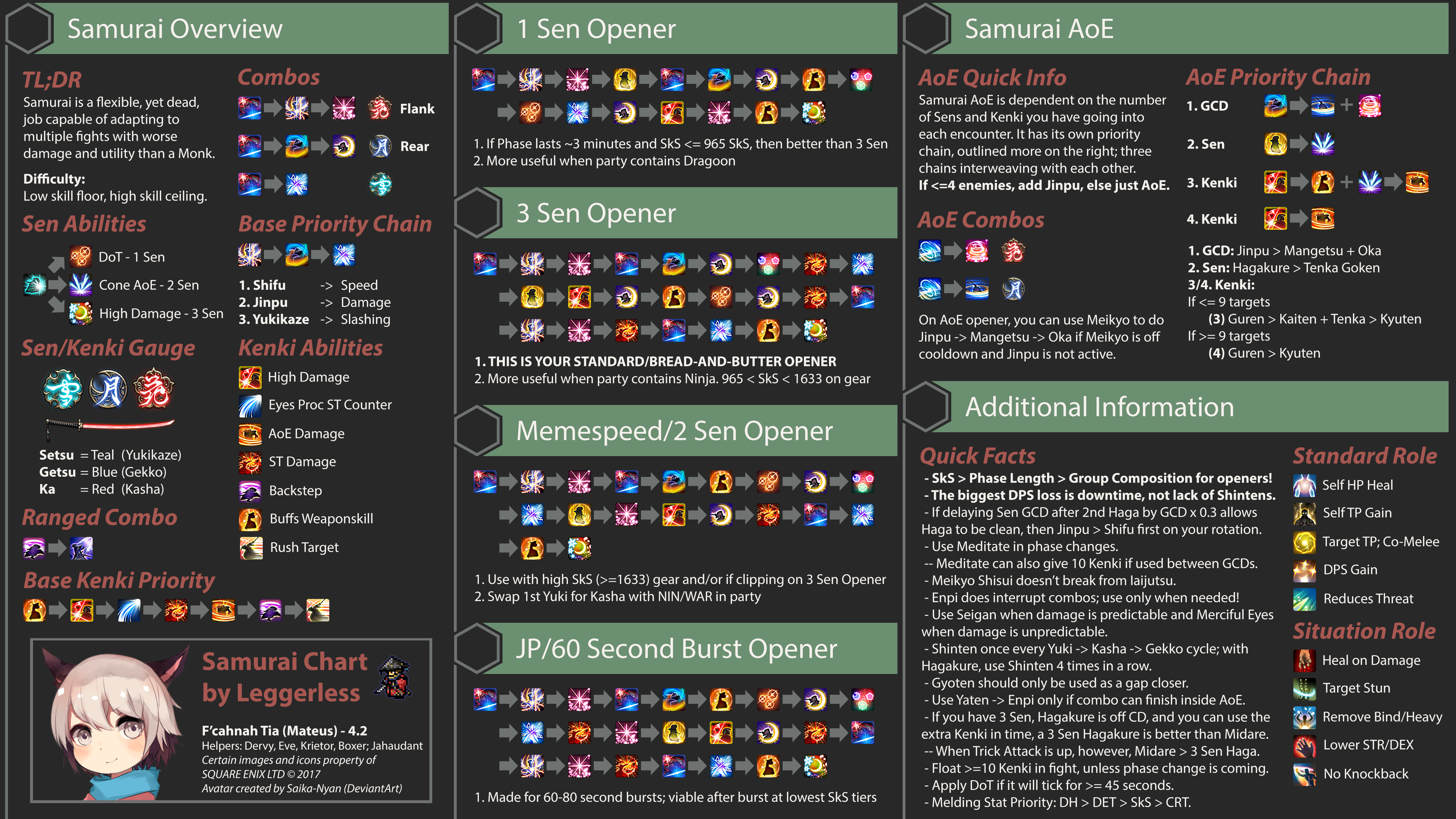 ffxiv crafting meld guide 4.0